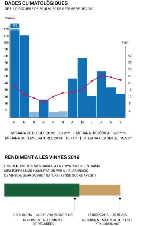 Carta de la verema 2019 a Recaredo